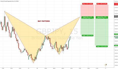 GBPJPY: GBPJPY 15 Bearish BAT PATTERN @ 157.18