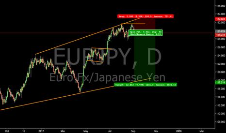 EURJPY: EURJPY short setup #forex