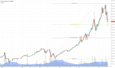 BTCUSD: Entry Points for Bitcoin Pullback