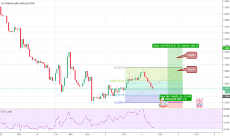 USDCAD: USDCAD Counter Trend Trade on H1