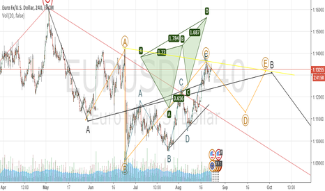EURUSD: possible started 4H leg down