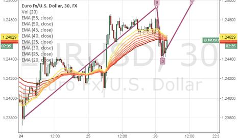 EURUSD: alternate eur/usd count to 125.50