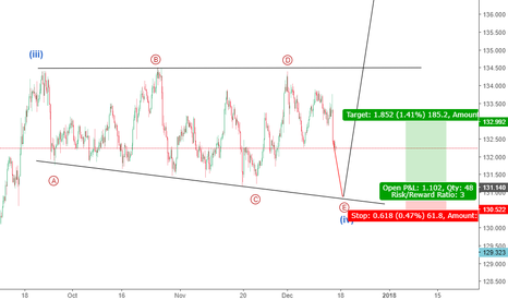 EURJPY: Expanding Triangle in EURJPY