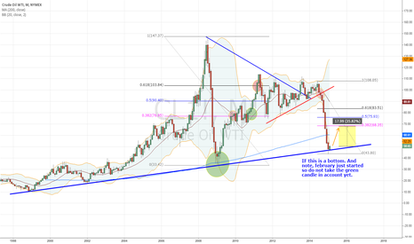 CL1!: CL1 - trade idea for end of february