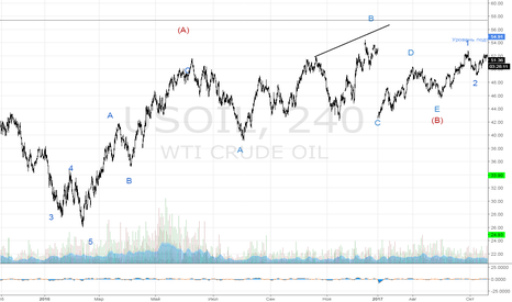 USOIL: Нефть, разворот цель 25$