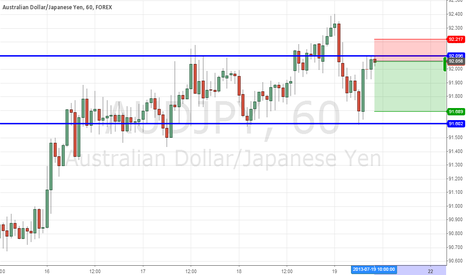 AUDJPY: Short at RS