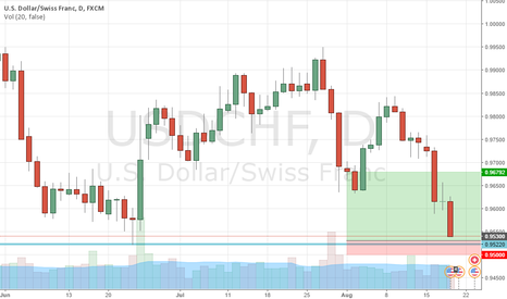 USDCHF: GOOD TRADE WITH STRONGEST SUPPLY