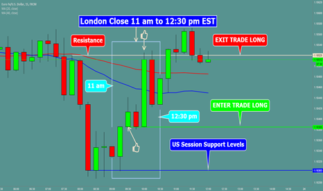EURUSD: WHAT IS THE BEST PAIR TO TRADE LONDON CLOSE
