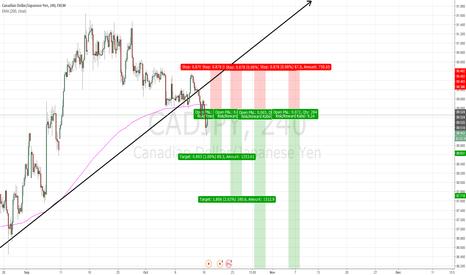 CADJPY: CAD/JPY short - kinda aggressive trade