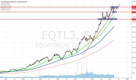 EQTL3: EQTL3
