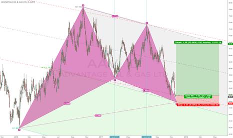 AAV: Gartley Bullish w/ Double bottom
