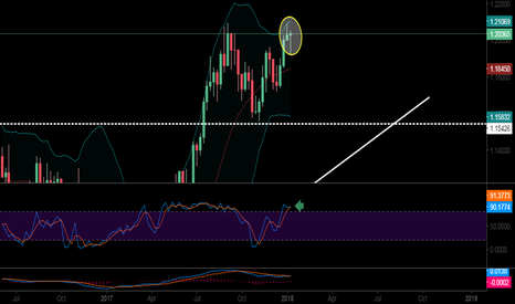 EURUSD: Pin Bare on Weekly eur usd Possibility Reversal situation