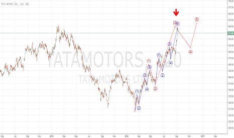TATAMOTORS: Elliot wave prediction for Tata motors