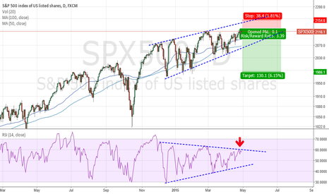 SPX500: Why would the market go up?