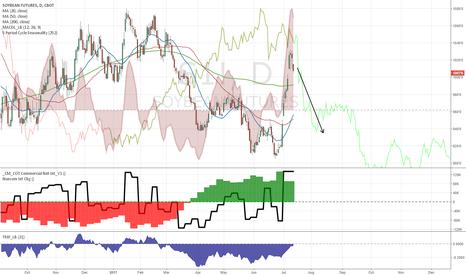 S1!: Bearish price action and seasonality