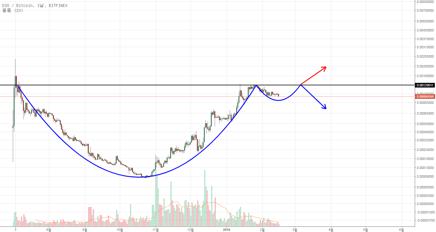 EOS/BTC cup & handle pattern