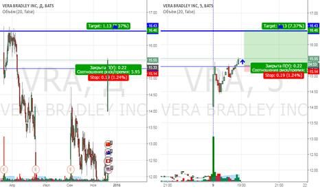 VRA: VRA-покупка внутри дня.