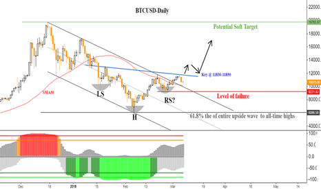 BTCUSD: Potential bullish scenario; 11850.00 is the clue !
