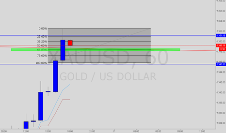 XAUUSD: Intraday Long trade as long as 61.8% holds on last hour.