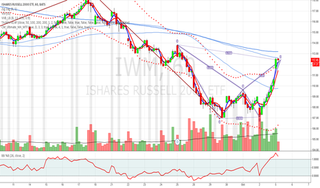 IWM: IWM hourly Gartley