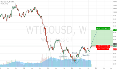 WTICOUSD: SHS pattern on a weekly basis