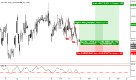 AUDCAD: Trade 25: Long AUDCAD #FOREX