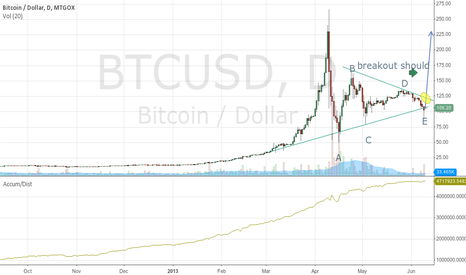 BTCUSD: contracting symetrical triangle