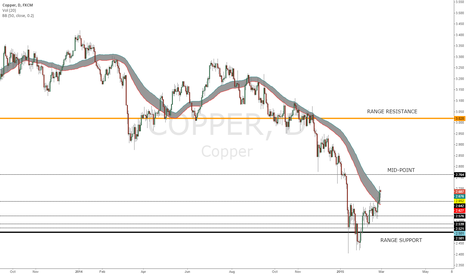 COPPER: Copper bottom nearly in place