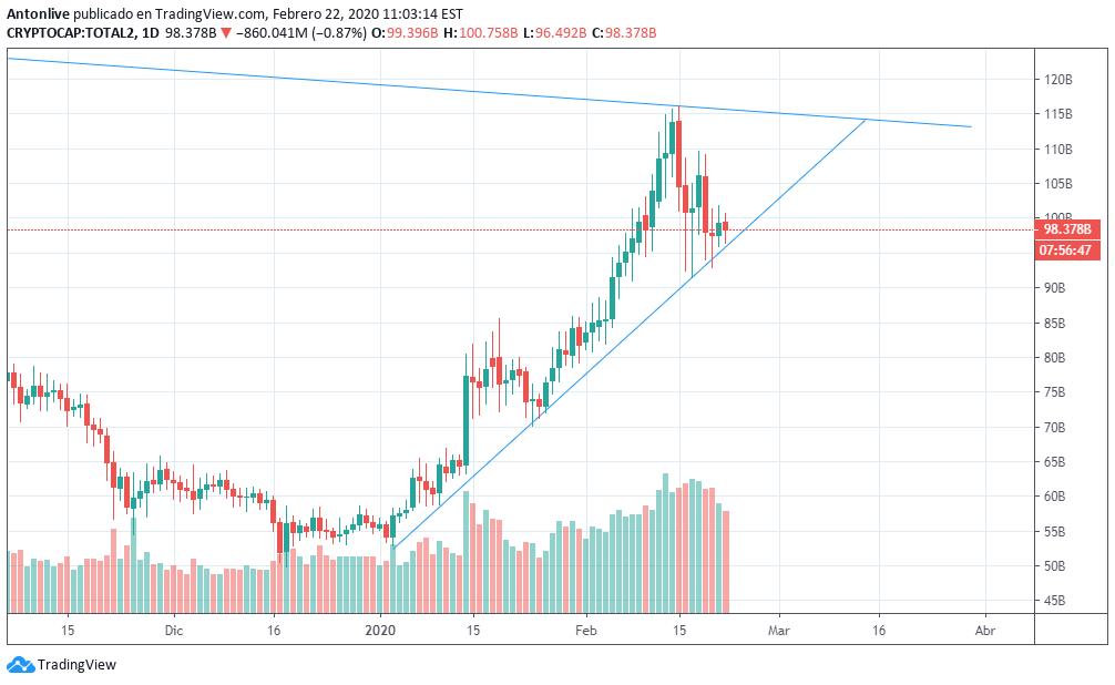 bitcoin market cap tradingview