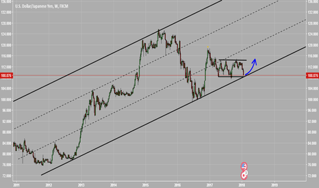 USDJPY: weekly channel of USDJPY