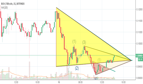 BCHBTC: here comes my third expectation triangle