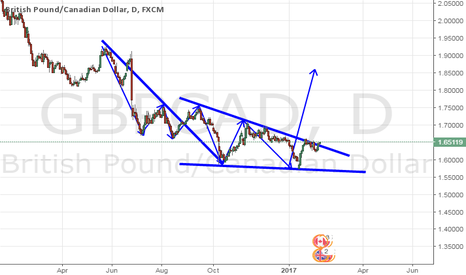 GBPCAD: wedge reversal?