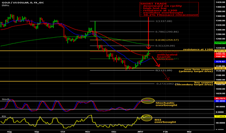 XAUUSD: Another short on Gold