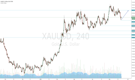 XAUUSD: Daily Chart -Long to 1280