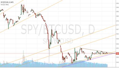 SPY/BTCUSD: SPY/Bitcoin Ratio 4/15/2016 (Short-term View)