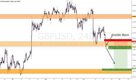 GBPUSD: Inside bar no GBP/USD