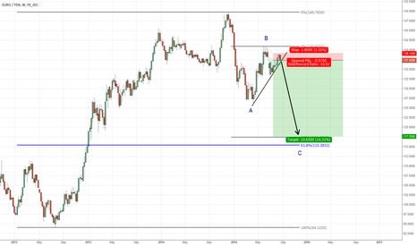 EURJPY: SELL EURJPY at current (137.35). Target 117.70. RRR = 1:12