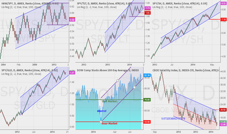 SPY/GLD: Updated look at the market risk grid