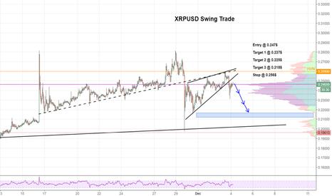 XRPUSD: $XRP Rising Wedge Breakout