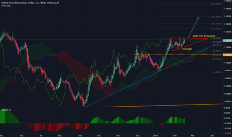 GBPCAD: GBPCAD - Potential long trade