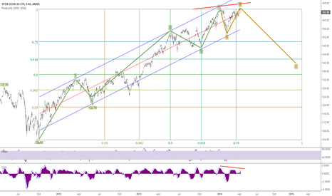 DIA: Fibo Gann Elliot analysis 1 year forecast $SPY $QQQ $IWM