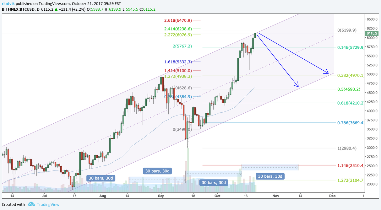 BTCUSD - IFTTT (IF This Then That) for BITFINEX:BTCUSD by