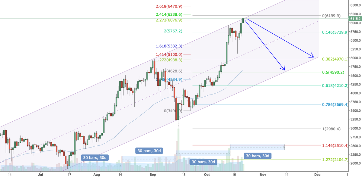 BTCUSD - IFTTT (IF This Then That)