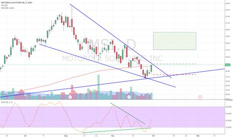 MSI: Falling wedge Trend Line Breakout