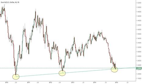 EURUSD: EURUSD hitting weekly trend line providing good support