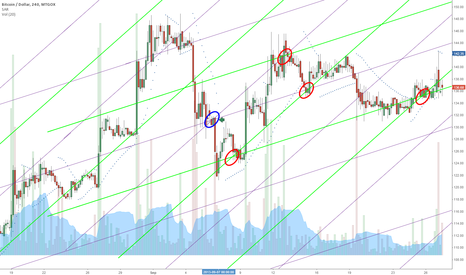 BTCUSD: Double Diamonds