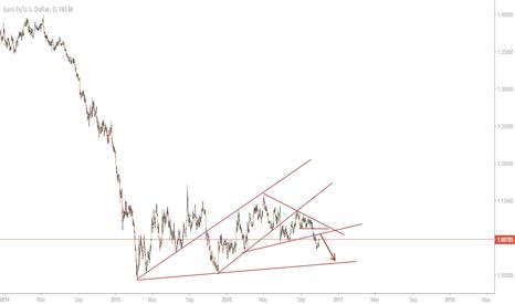 EURUSD: Short on EURUSD