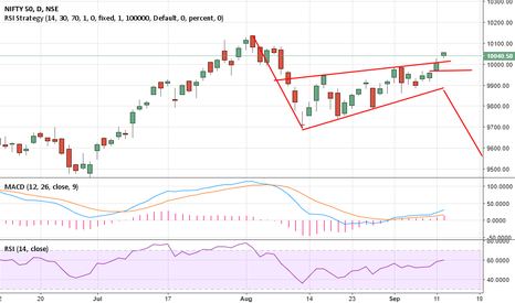 NIFTY: Nifty : Elliot Wave 5-A-B formation until it crosses 10138