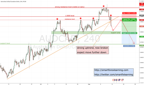 AUDCAD: AUDCAD uptrend broken, now expecting a move further down