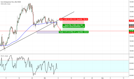 EURJPY: EUR/JPY - Ultima chance per vendere